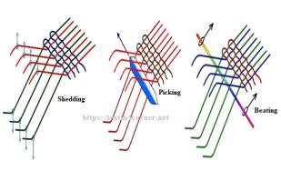 Weaving Loom Mechanism