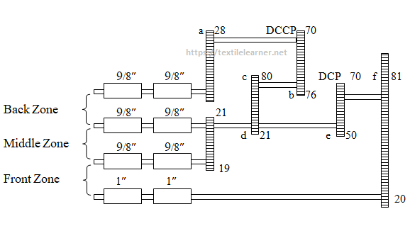 Gearing diagram 4 over 4 roller Drafting System