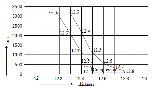 Graphical Representation of carpet thickness test