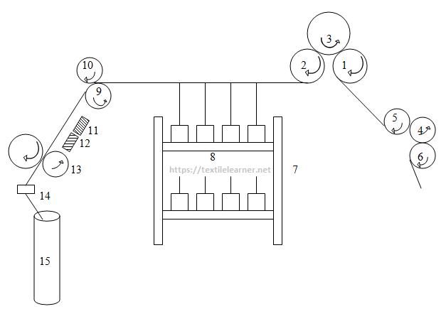 Passage diagram of jute 3rd Draw frame