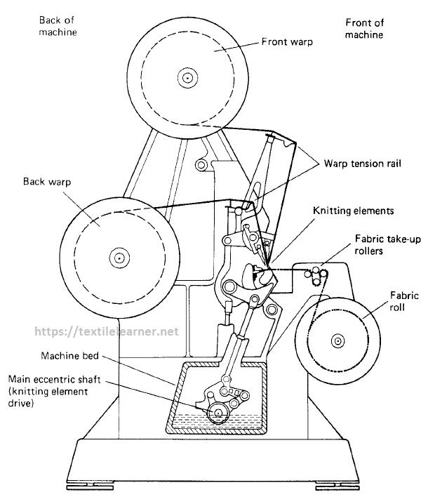 yarn to fabric path diagram of Tricot warp knitting machine