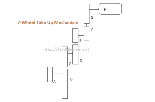 7-wheel take up mechanism