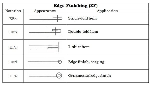 Edge Neatening (Over Lock)