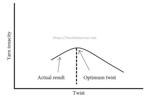Effect of twist level on yarn tenacity