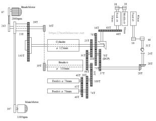 Gearing diagram of comber machine