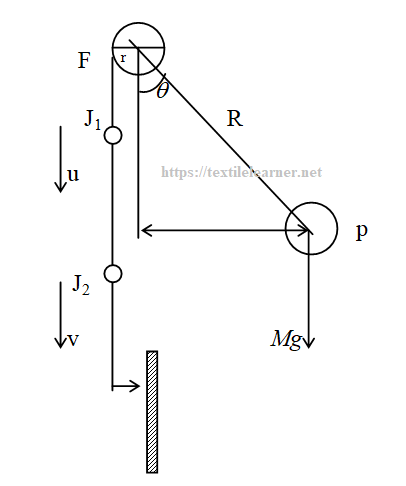The pendulum lever principle