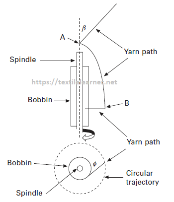 Yarn path for combined twisting and winding actions