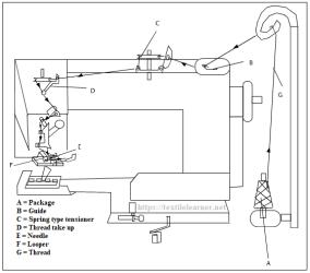 diagram of Blind Stitch sewing machine