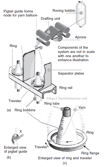 different parts of ring frame