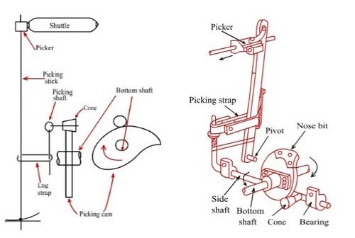 under picking mechanism