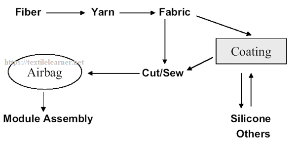 Airbag fabric productions flow chart