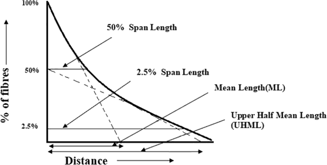 length parameters of cotton samples by the fibrogram technique
