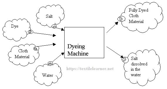 salt in dyeing