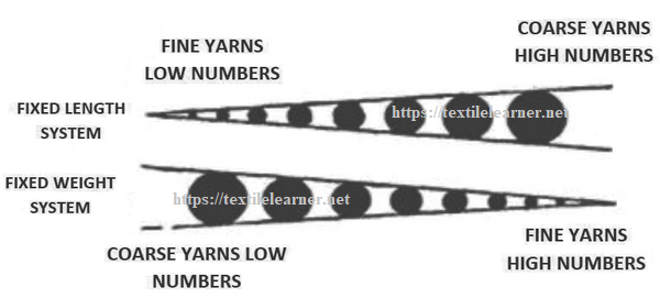 Yarn numbering principle