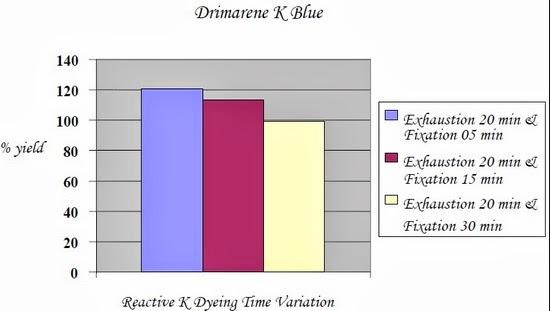 Drimarene K Blue