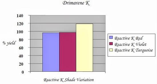Drimarene K