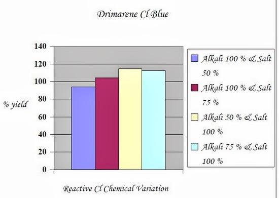 Reactive Cl Chemical Variation