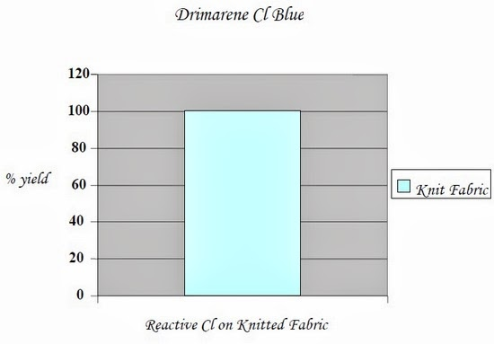 Reactive Cl on Knitted Fabric