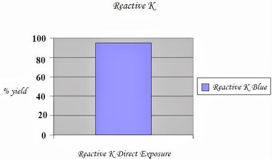 Reactive K