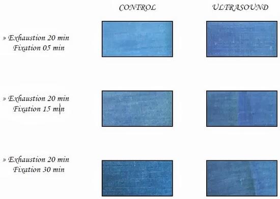 Reactive K Dyeing Time Variation