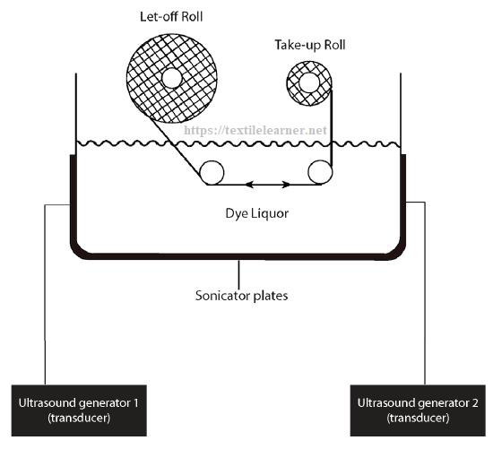 jig dyeing machine (side view)
