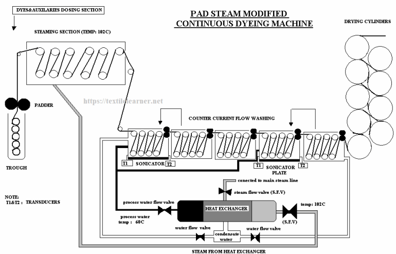 pad steam modified continuous dyeing machine