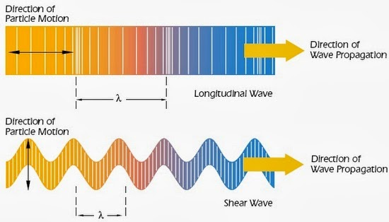 particle motion versus the direction of wave propagation for longitudinal waves and shear waves.