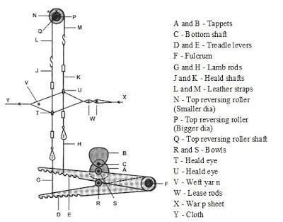 negative tappet shedding mechanism