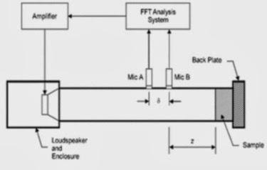 Diagram of the measurements