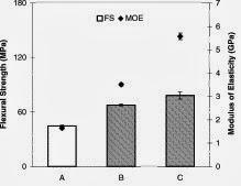 Flexural properties of CAP