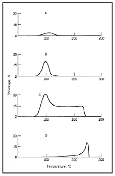 TMA curve (shrinkage) of spun yarn at different spinning speeds