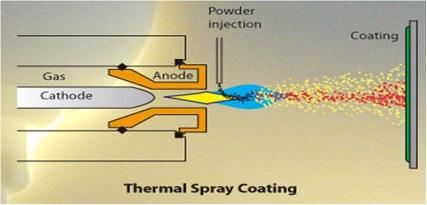 Thermal Spray plasma Process