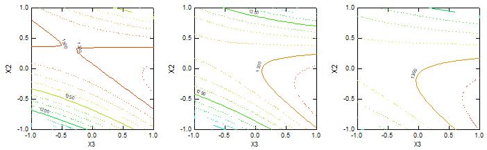 (1) Abrasion at Fiber Length (mm) (a) 65, (b) 70 and (c) 75