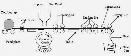 Combing machine diagram
