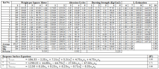 Comparison of Actual and Predicted Values