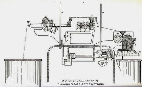 Diagram of Draw Frame