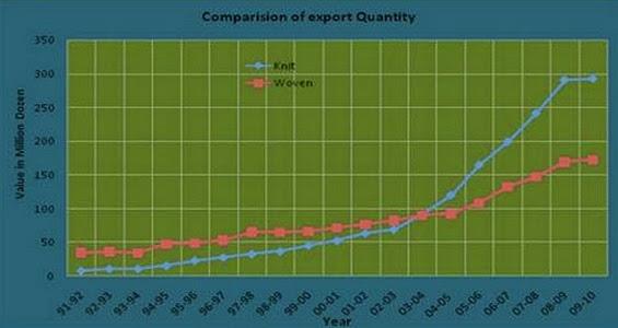 Comparison of Export Quantity (Million Dozen)