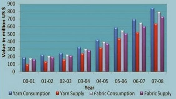 Comparative Consumption and Local Supply of Yarn & Fabric