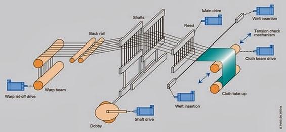 Operating principle of the weaving machine