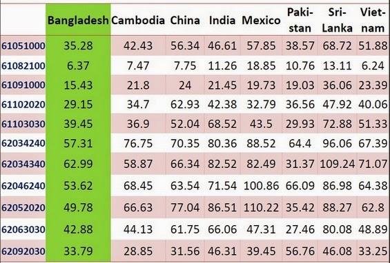 Unit Price of Major Export Items of Bangladesh to USA 2010