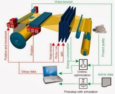 Self-optimization of the weaving process