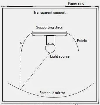 cusick drapemeter