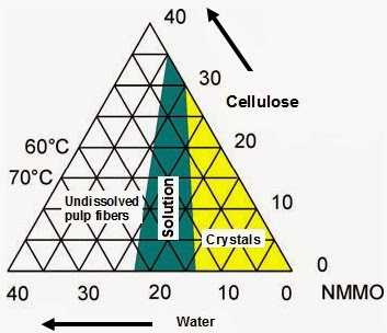 2 Ternary diagram showing the effect of temperature on the dissolution Cellulose in NMMO
