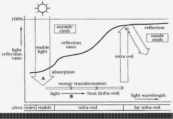 The cloths made of these fibers solar-α absorbs solar visible radiation efficiently and converted it into heat in the form of infra-red radiation which released in the clothing