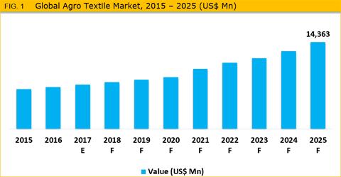 Global agro textiles market