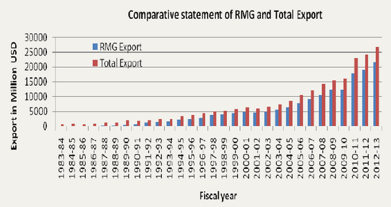 Comparative Statement of RMG and Total Export in Bangladesh
