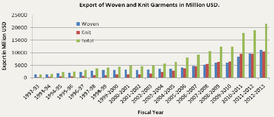 Export of Woven and Knit Garments in Million USD