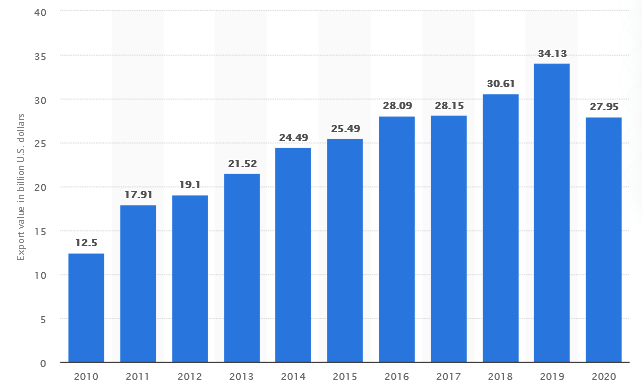 Export value of ready-made garments (RMG) in Bangladesh from 2011 to 2020
