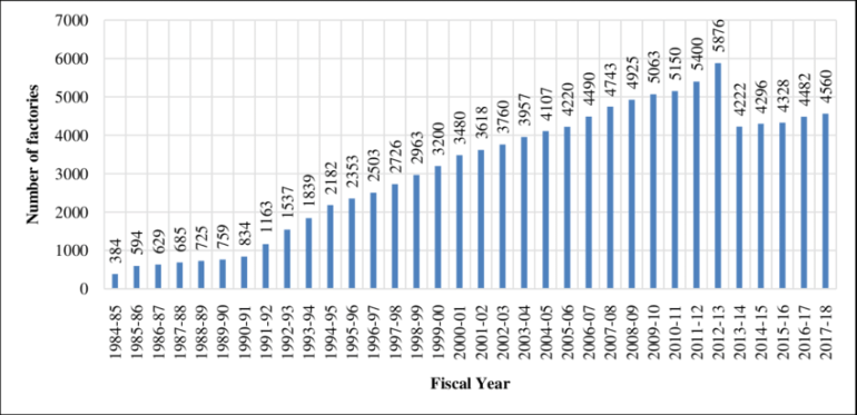 Number of garment factories in Bangladesh