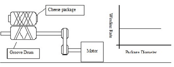 Surface contact driving